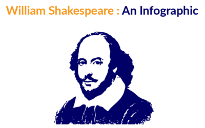 William Shakespeare: An Infographic